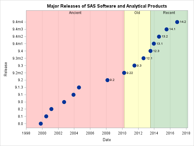 Release dates for SAS software