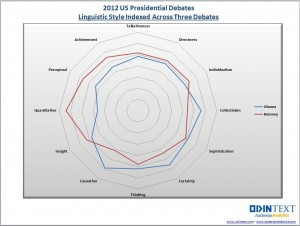 Radar chart of word categories used in debates