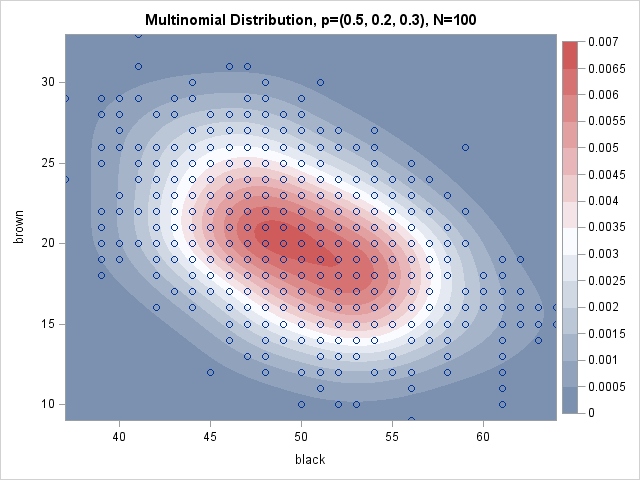 Simulate from the multinomial distribution in SAS