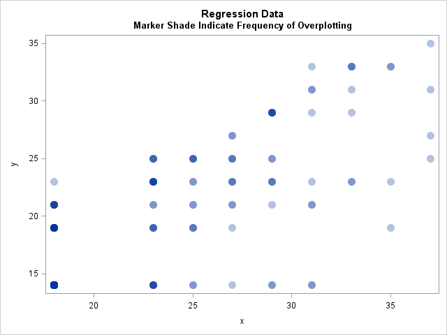 The difference between frequencies and weights in regression analysis