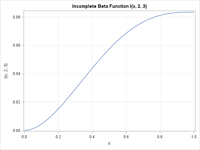 How to compute the incomplete beta function in SAS