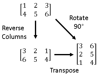 Rotating matrices