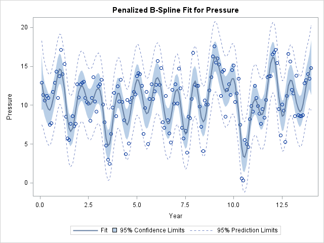 How to automatically select a smooth curve for a scatter