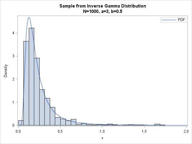 Simulating from the inverse gamma distribution in SAS