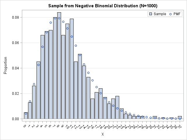 A different way to interpret the negative binomial distribution
