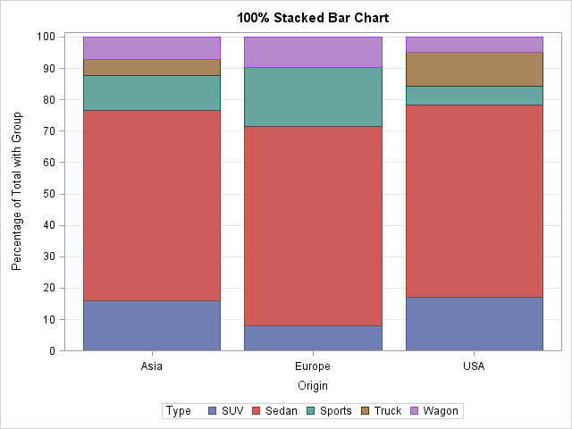Construct a stacked bar chart in SAS where each bar equals 100%