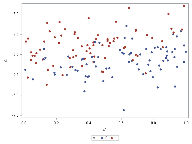 Simulating data for a logistic regression model