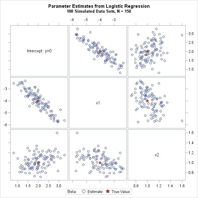 Simulate many samples from a logistic regression model