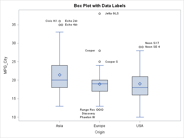 Create standard statistical graphs from SAS/IML - The DO Loop