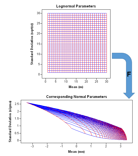 Geometry, sensitivity, and parameters of the lognormal distribution