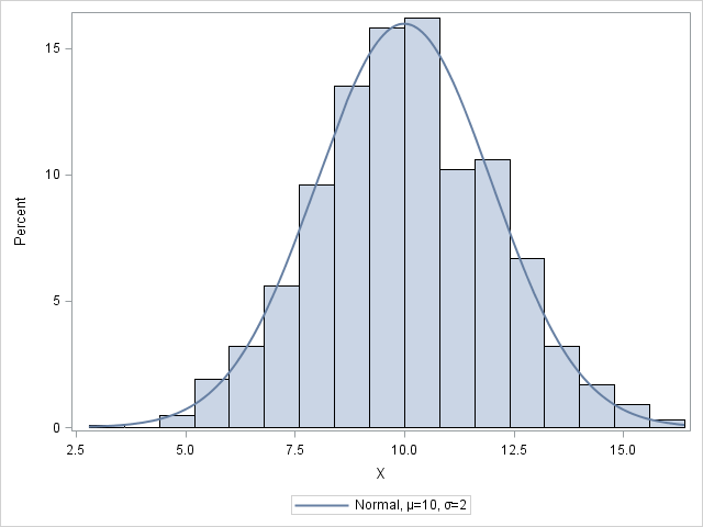 makehistogram