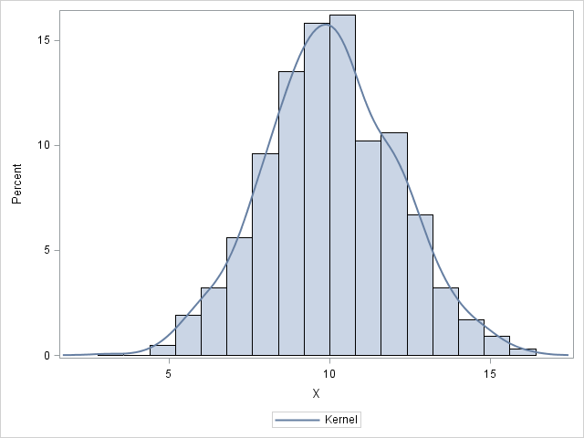 makehistogram2
