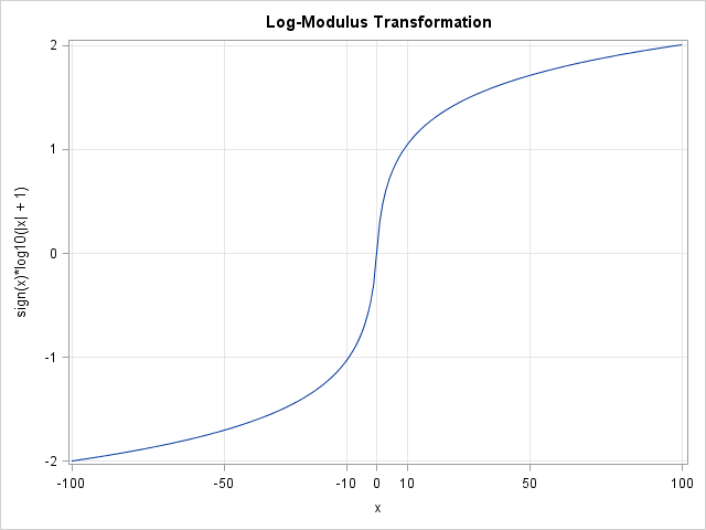 logmodulus2