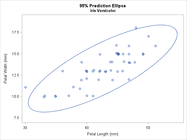 Add A Prediction Ellipse To A Scatter Plot In Sas The Do Loop
