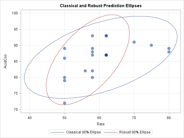 Computing prediction ellipses from a covariance matrix