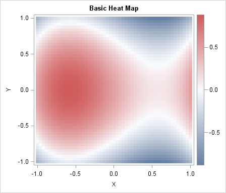 Creating a basic heat map in SAS