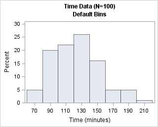 Choosing bins for histograms in SAS