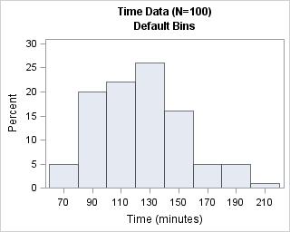 Choosing bins for histograms in SAS - The DO Loop
