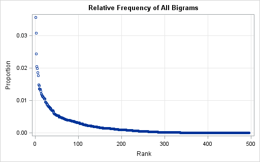 The frequency of bigrams in an English corpus