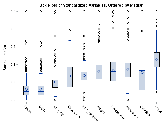 Order variables by values of a statistic