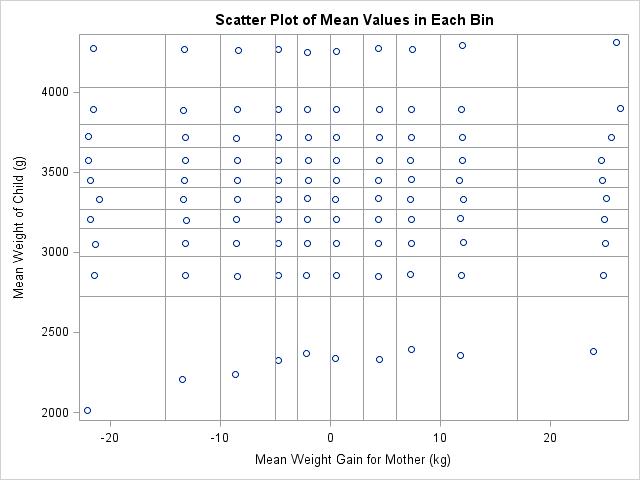 Designing a quantile bin plot