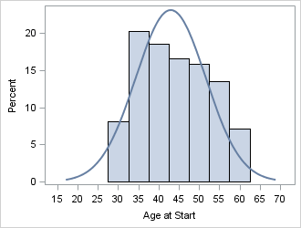 What is kurtosis? This distribution has negative kurtosis, a broad and flat peak, with thin or no tails