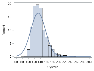 What is kurtosis? This distribution has positive kurtosis, a narrow peak, and a long right tail