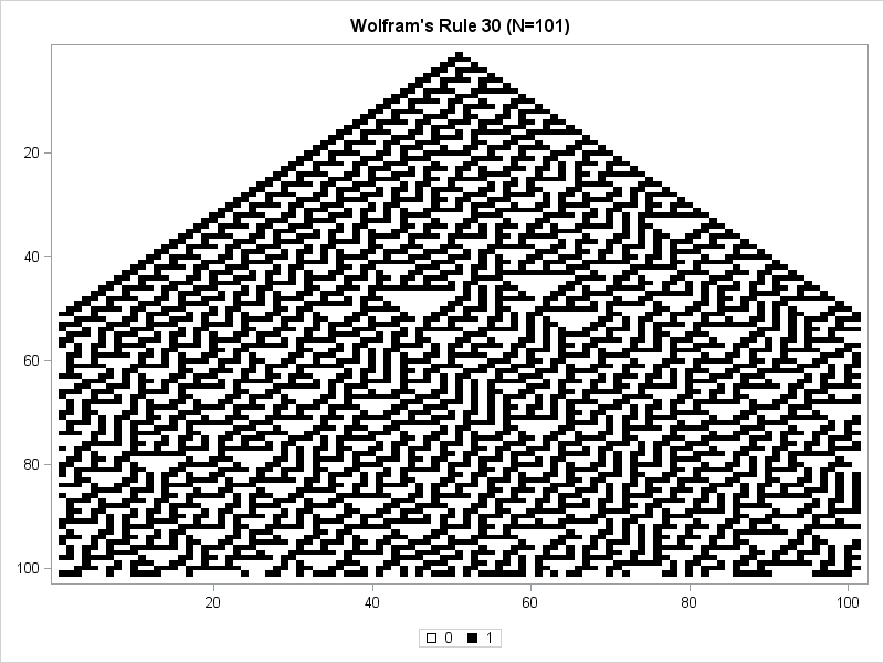 Wolfram's Rule 30 in SAS