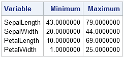 Compute maximum and minimum values for rows and columns in SAS