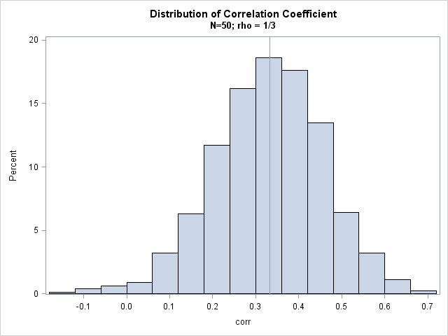 The Wishart distribution: Covariance matrices for multivariate normal data