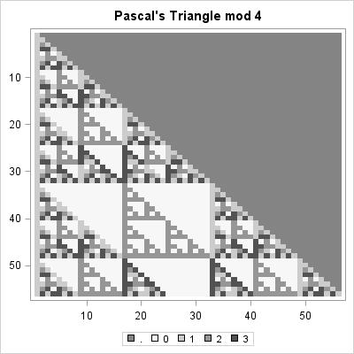 PascalsTriangle4