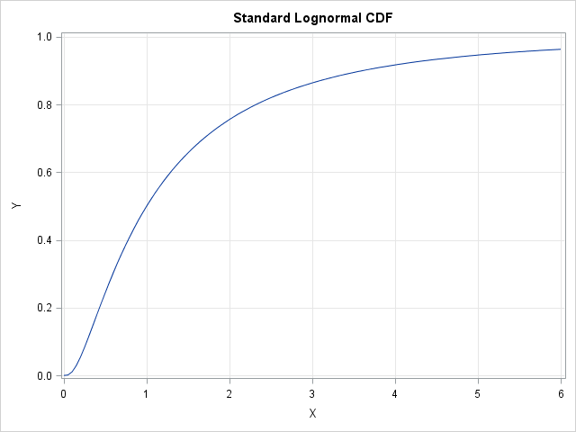 An easy way to approximate a cumulative distribution function