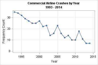 Visualizing the causes of airline crashes