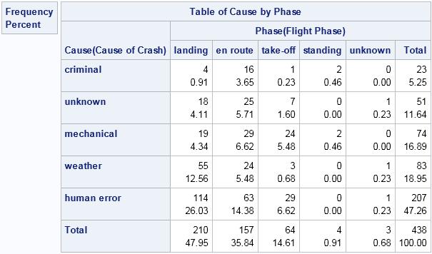 Statistical Graphics » SAS博客列表 » Page 11