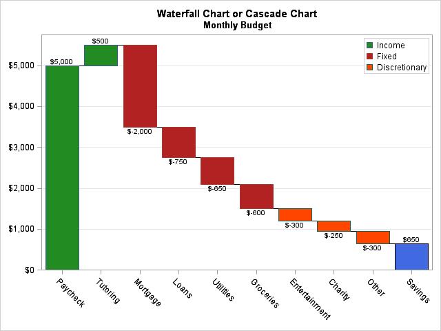 Create a cascade chart in SAS