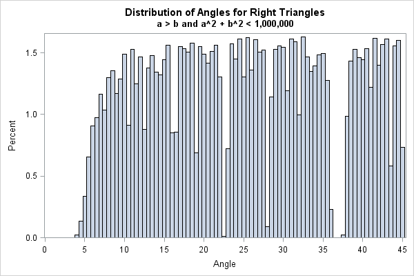 The distribution of Pythagorean triples by angle