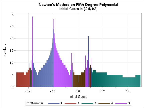 Complex dynamics of Newton's method for a function with multiple roots