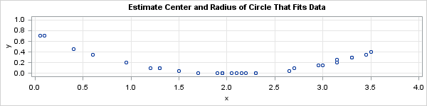 Fit a circle to data