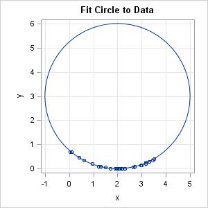 circlefit2