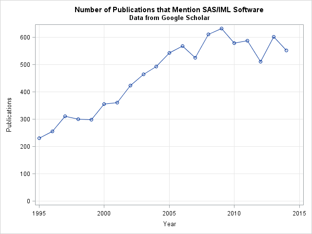 The use of SAS/IML software in published research