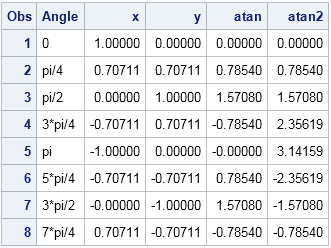 Computing polar angles from coordinate data