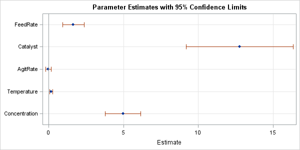 Regression coefficient plots in SAS