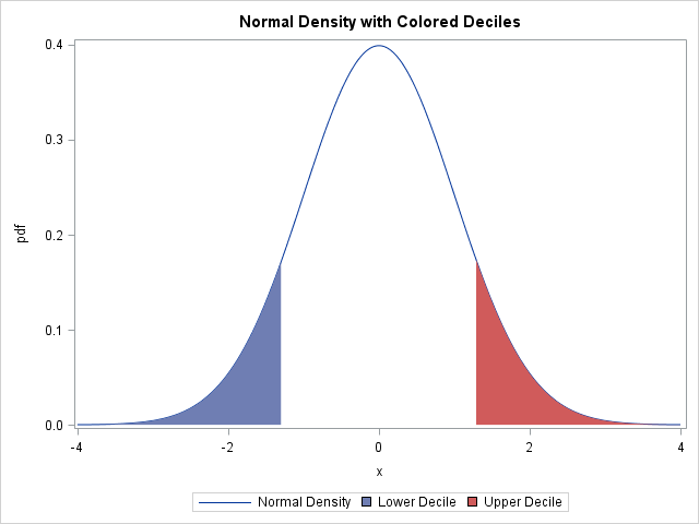 Create a density curve with shaded tails