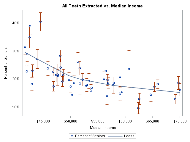 The relationship between toothlessness and income