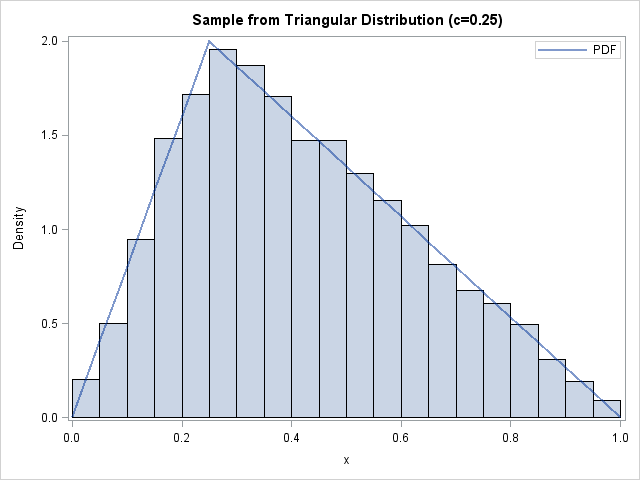 A new method to simulate the triangular distribution