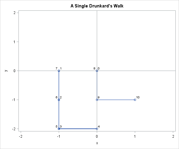 A 2-D Drunkard's Walk (or random walk)