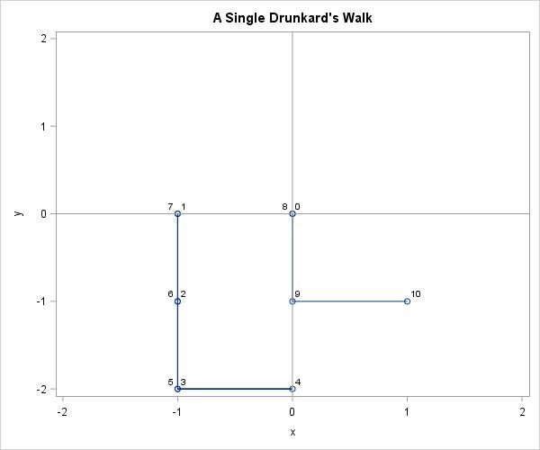 A 2-D Drunkard's Walk (or random walk)