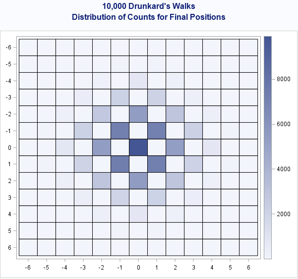 Heat map of probabilitie for visiting squares during a 2-D random walk