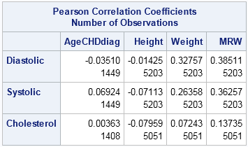 Correlations between groups of variables