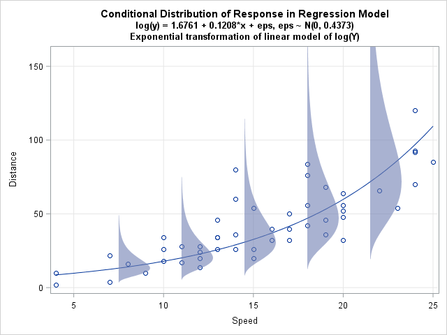 Error distributions and exponential regression models - The DO Loop